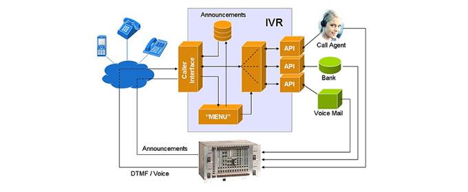 Affordable Ivr Services Ivr System Ivrs Ivr Ivrs India